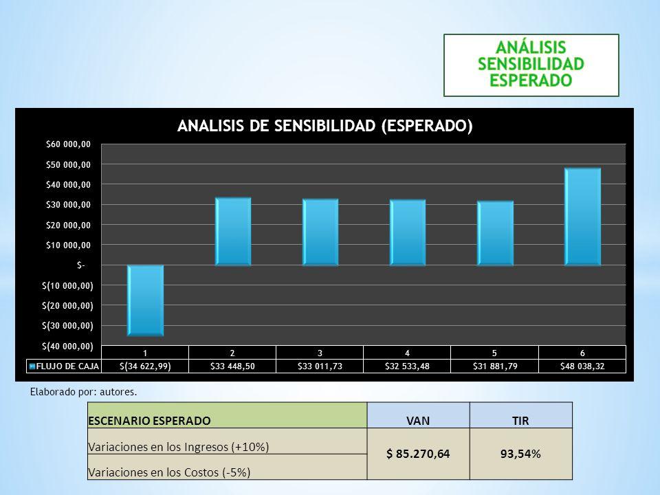 ESCENARIO ESPERADOVANTIR Variaciones en los Ingresos (+10%) $ 85.270,6493,54% Variaciones en los Costos (-5%) Elaborado por: autores.
