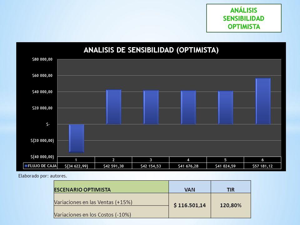ESCENARIO OPTIMISTAVANTIR Variaciones en las Ventas (+15%) $ 116.501,14120,80% Variaciones en los Costos (-10%) Elaborado por: autores.
