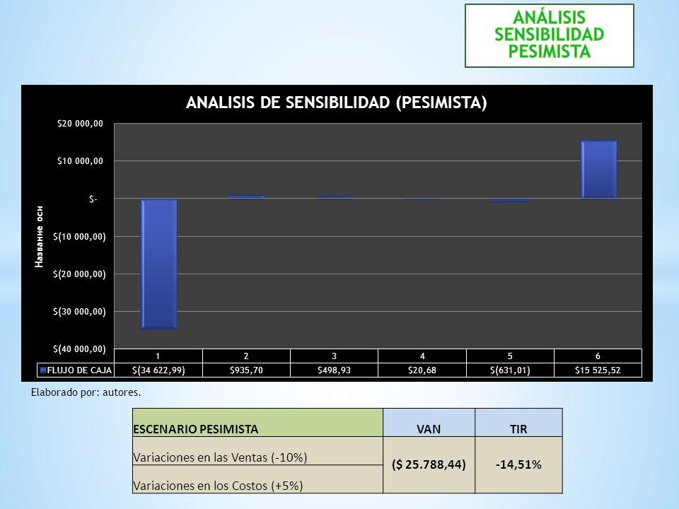 ESCENARIO PESIMISTAVANTIR Variaciones en las Ventas (-10%) ($ 25.788,44)-14,51% Variaciones en los Costos (+5%) Elaborado por: autores.