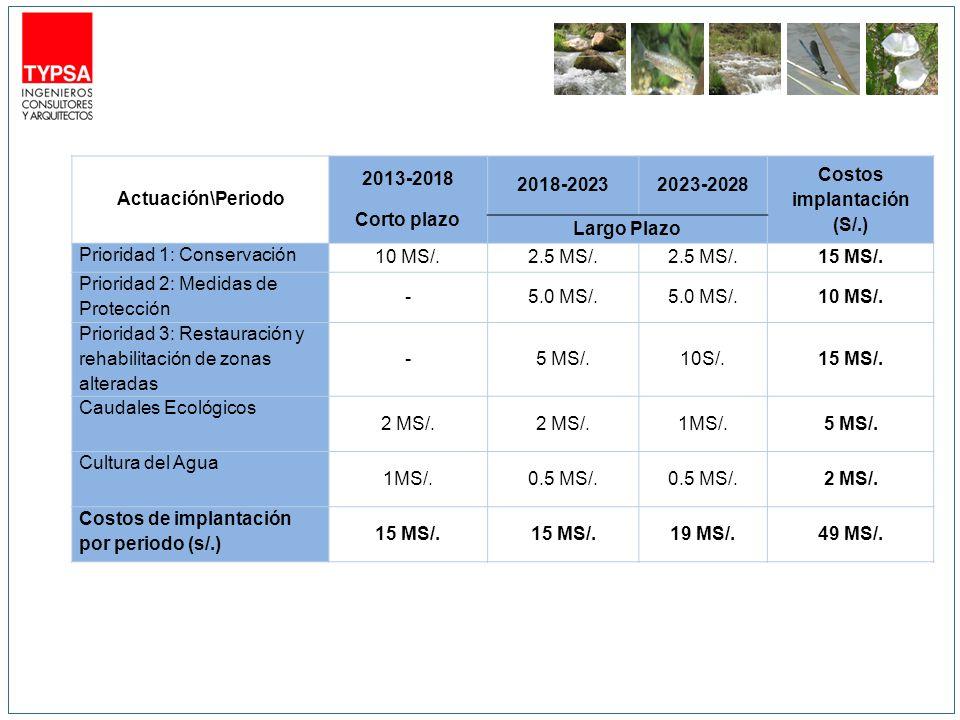 Actuación\Periodo 2013-2018 Corto plazo 2018-20232023-2028 Costos implantación (S/.) Largo Plazo Prioridad 1: Conservación 10 MS/.2.5 MS/.
