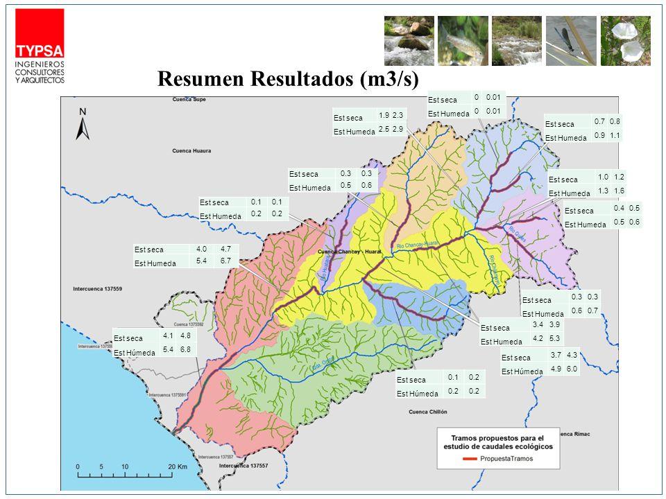 Resumen Resultados (m3/s) Est seca 0.70.8 Est Humeda 0.91.1 Est seca 0.40.5 Est Humeda 0.50.6 Est seca 3.43.9 Est Humeda 4.25.3 Est seca 3.74.3 Est Hú