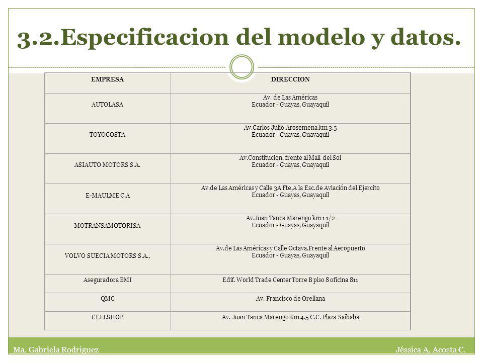 3.2.Especificacion del modelo y datos. EMPRESADIRECCION AUTOLASA Av.