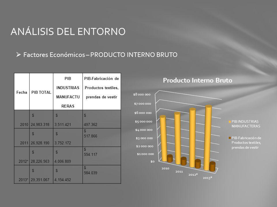 ANÁLISIS DEL ENTORNO Factores Económicos – PRODUCTO INTERNO BRUTO FechaPIB TOTAL PIB INDUSTRIAS MANUFACTU RERAS PIB-Fabricación de Productos textiles,
