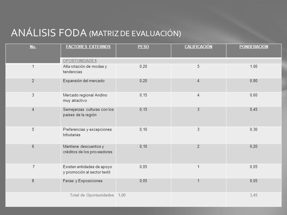 ANÁLISIS FODA (MATRIZ DE EVALUACIÓN) No.FACTORES EXTERNOSPESOCALIFICACIÓNPONDERACION OPORTUNIDADES 1 Alta rotación de modas y tendencias 0,2051,00 2Ex