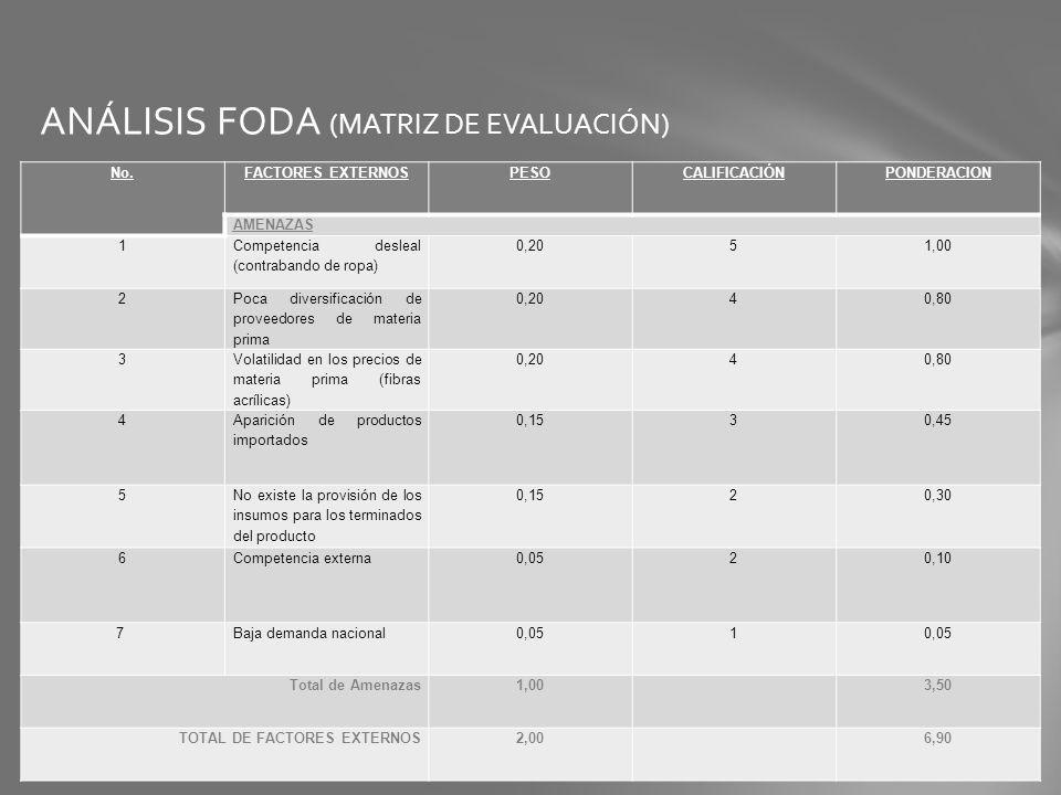 ANÁLISIS FODA (MATRIZ DE EVALUACIÓN) No.FACTORES EXTERNOSPESOCALIFICACIÓNPONDERACION AMENAZAS 1 Competencia desleal (contrabando de ropa) 0,2051,00 2