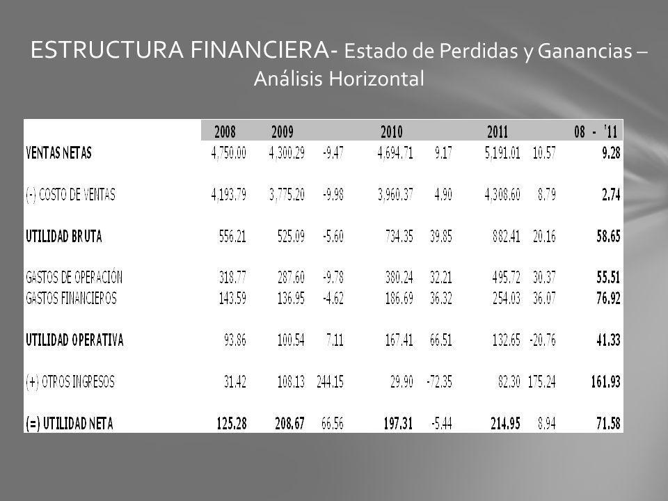 ESTRUCTURA FINANCIERA- Estado de Perdidas y Ganancias – Análisis Horizontal