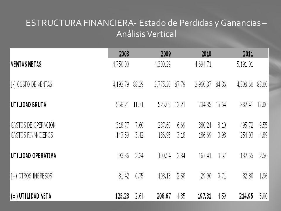 ESTRUCTURA FINANCIERA- Estado de Perdidas y Ganancias – Análisis Vertical