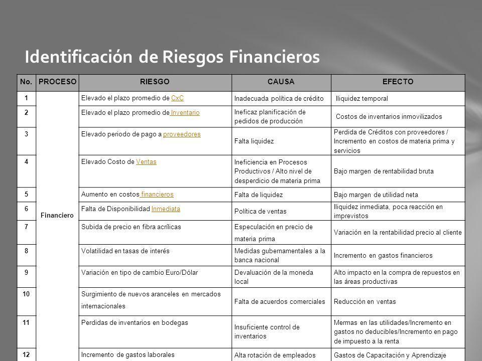 Identificación de Riesgos Financieros No.PROCESORIESGOCAUSAEFECTO 1 Financiero Elevado el plazo promedio de CxCCxC Inadecuada política de crédito Iliq