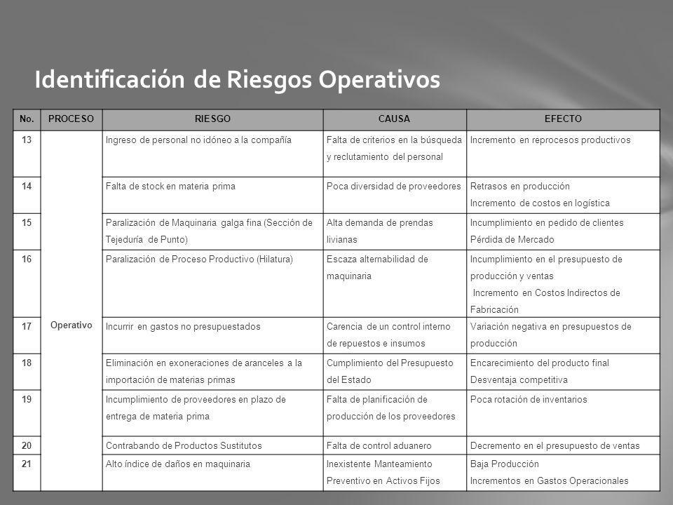 Identificación de Riesgos Operativos No.PROCESORIESGOCAUSAEFECTO 13 Operativo Ingreso de personal no idóneo a la compañía Falta de criterios en la bús