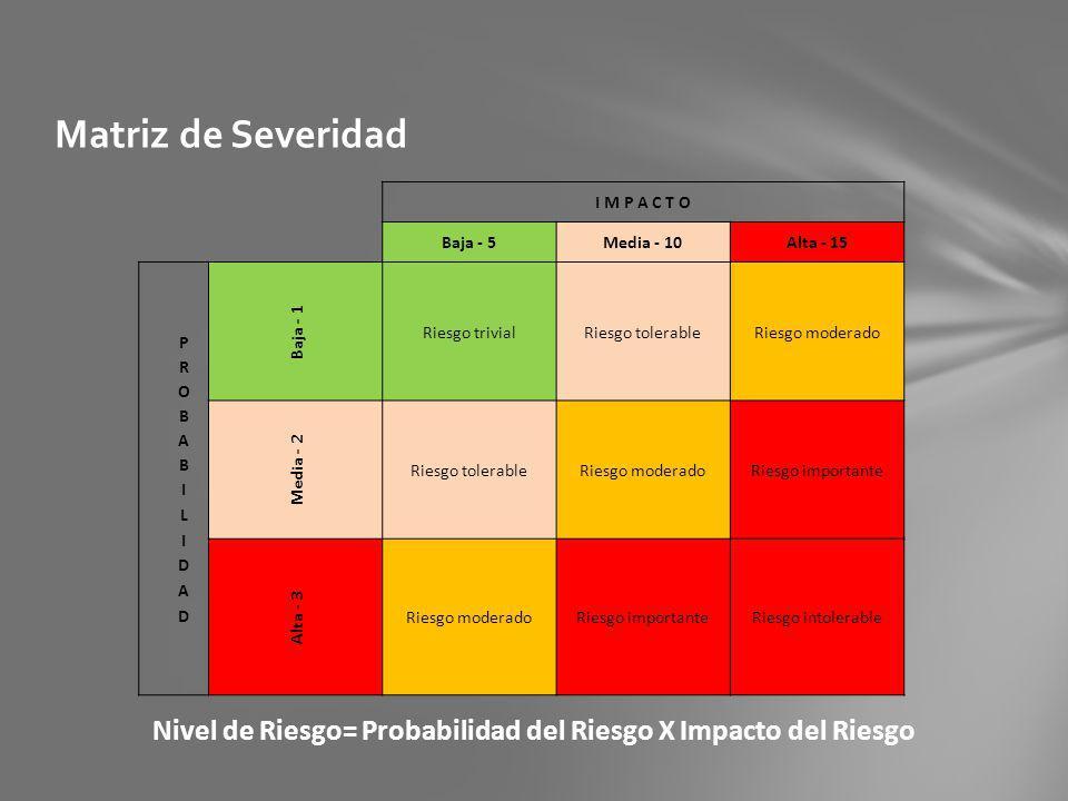 Matriz de Severidad I M P A C T O Baja - 5Media - 10Alta - 15 Baja - 1 Riesgo trivialRiesgo tolerableRiesgo moderado Media - 2 Riesgo tolerableRiesgo