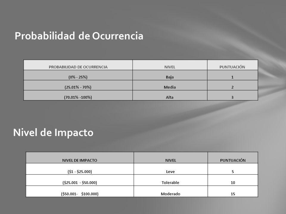 Probabilidad de Ocurrencia PROBABILIDAD DE OCURRENCIANIVELPUNTUACIÓN (0% - 25%)Baja1 (25.01% - 70%)Media2 (70.01% -100%)Alta3 Nivel de Impacto NIVEL D