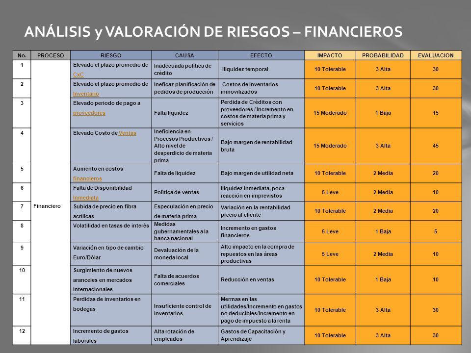 ANÁLISIS y VALORACIÓN DE RIESGOS – FINANCIEROS No.PROCESORIESGOCAUSAEFECTOIMPACTOPROBABILIDADEVALUACION 1 Financiero Elevado el plazo promedio de CxC