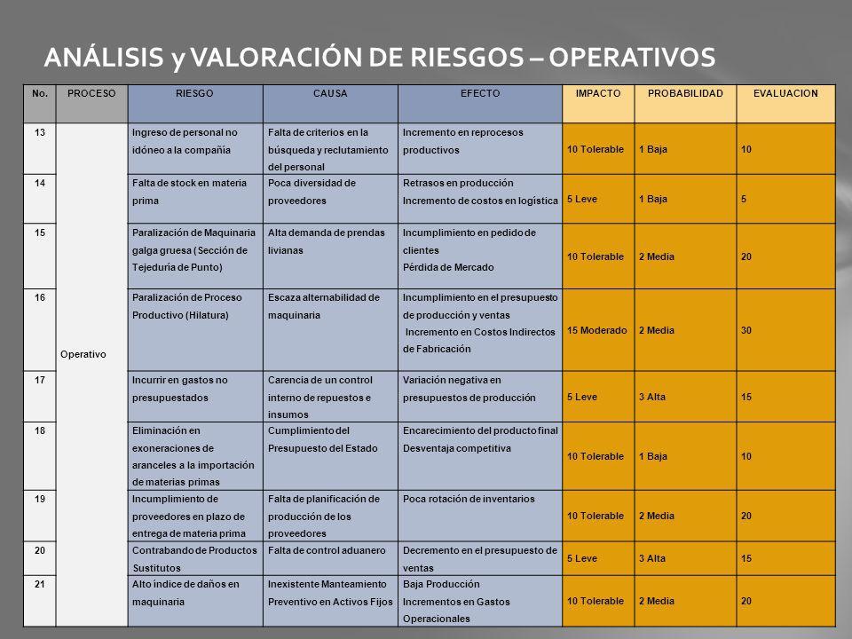 ANÁLISIS y VALORACIÓN DE RIESGOS – OPERATIVOS No.PROCESORIESGOCAUSAEFECTOIMPACTOPROBABILIDADEVALUACION 13 Operativo Ingreso de personal no idóneo a la