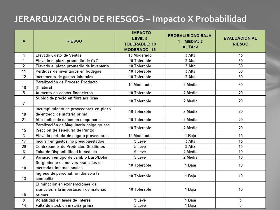 JERARQUIZACIÓN DE RIESGOS – Impacto X Probabilidad #RIESGO IMPACTO LEVE: 5 TOLERABLE: 10 MODERADO: 15 PROBALIBIDAD BAJA: 1 MEDIA: 2 ALTA: 3 EVALUACIÓN