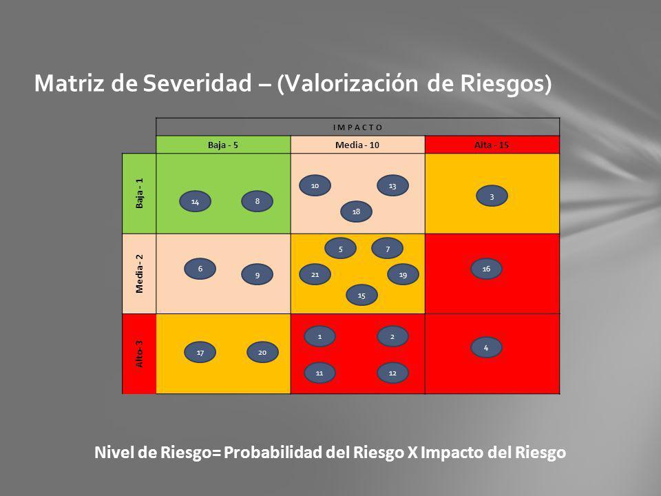 Matriz de Severidad – (Valorización de Riesgos) Nivel de Riesgo= Probabilidad del Riesgo X Impacto del Riesgo I M P A C T O Baja - 5Media - 10Alta - 1