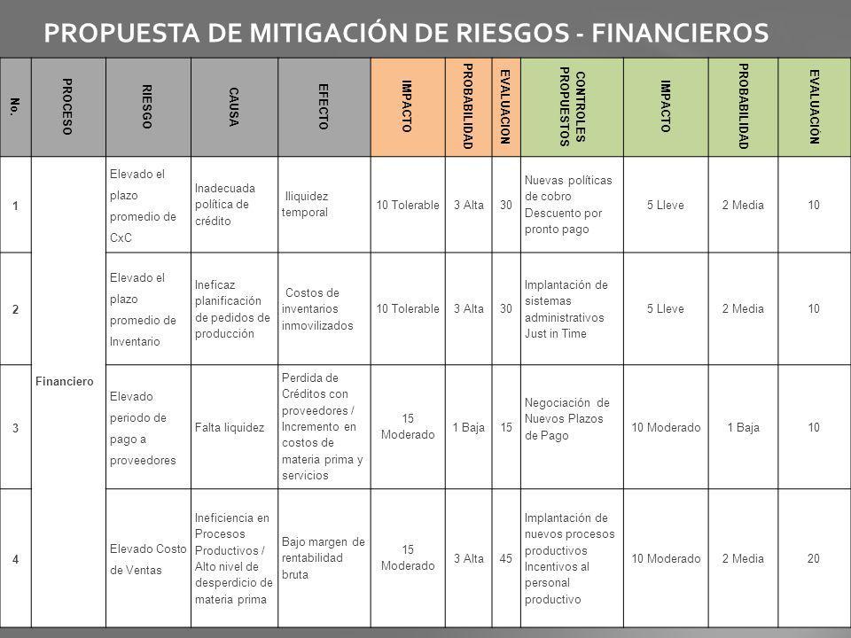 PROPUESTA DE MITIGACIÓN DE RIESGOS - FINANCIEROS No. PROCESO RIESGO CAUSA EFECTO IMPACTO PROBABILIDAD EVALUACION CONTROLES PROPUESTOS IMPACTO PROBABIL