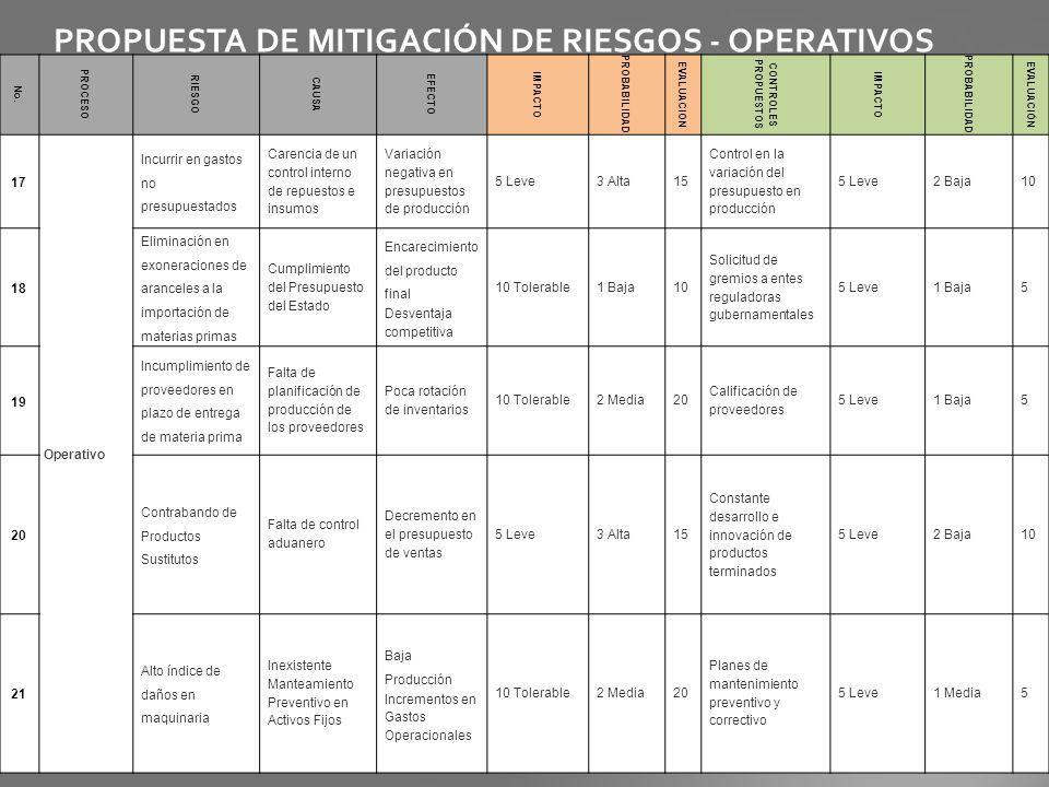 PROPUESTA DE MITIGACIÓN DE RIESGOS - OPERATIVOS No. PROCESO RIESGO CAUSA EFECTO IMPACTO PROBABILIDAD EVALUACION CONTROLES PROPUESTOS IMPACTO PROBABILI
