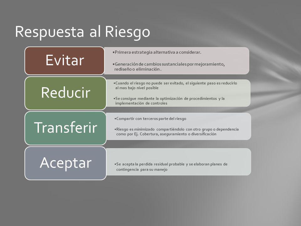 Respuesta al Riesgo Primera estrategia alternativa a considerar. Generación de cambios sustanciales por mejoramiento, rediseño o eliminación. Evitar C