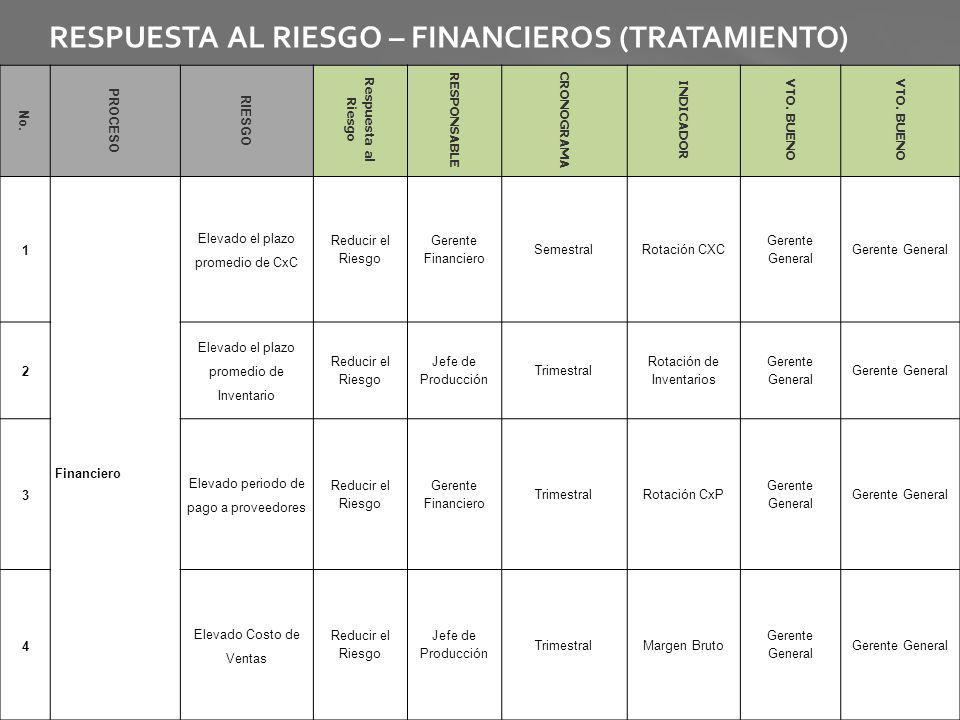 RESPUESTA AL RIESGO – FINANCIEROS (TRATAMIENTO) No. PROCESO RIESGO Respuesta al Riesgo RESPONSABLE CRONOGRAMA INDICADOR VTO. BUENO 1 Financiero Elevad