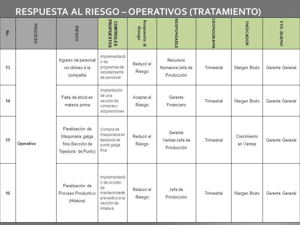 RESPUESTA AL RIESGO – OPERATIVOS (TRATAMIENTO) No. PROCESO RIESGO CONTROLES PROPUESTOS Respuesta al Riesgo RESPONSABLE CRONOGRAMA INDICADOR VTO. BUENO