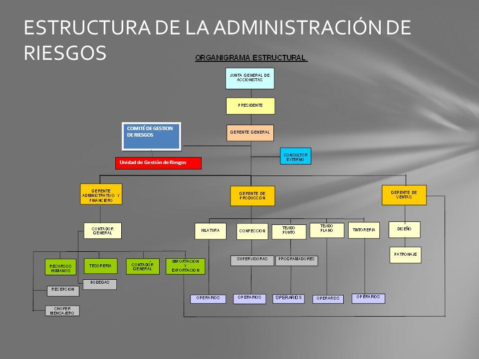 ESTRUCTURA DE LA ADMINISTRACIÓN DE RIESGOS COMITÉ DE GESTION DE RIESGOS Unidad de Gestión de Riesgos