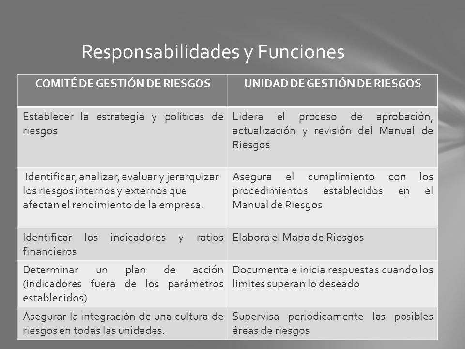 Responsabilidades y Funciones COMITÉ DE GESTIÓN DE RIESGOSUNIDAD DE GESTIÓN DE RIESGOS Establecer la estrategia y políticas de riesgos Lidera el proce