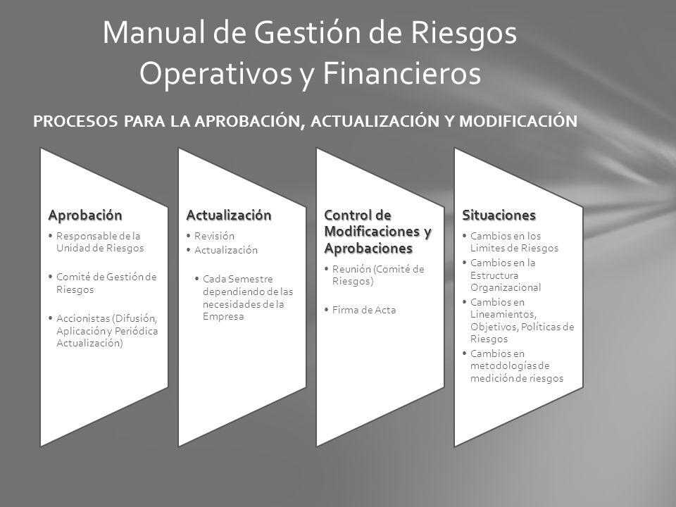 PROCESOS PARA LA APROBACIÓN, ACTUALIZACIÓN Y MODIFICACIÓN Manual de Gestión de Riesgos Operativos y Financieros Aprobación Responsable de la Unidad de