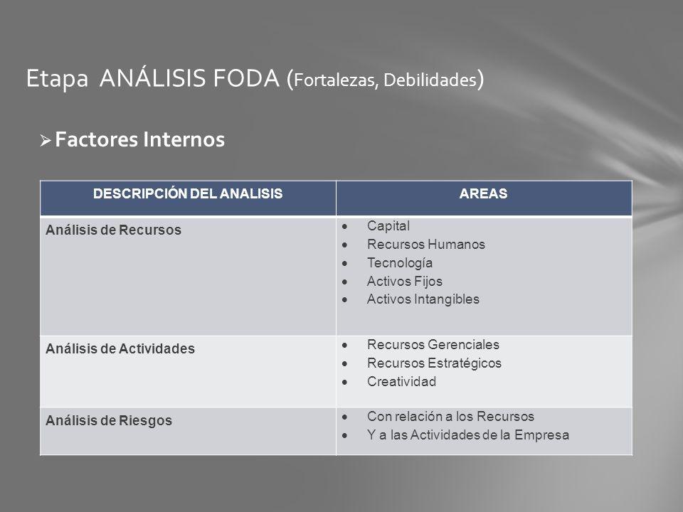 Etapa ANÁLISIS FODA ( Fortalezas, Debilidades ) Factores Internos DESCRIPCIÓN DEL ANALISISAREAS Análisis de Recursos Capital Recursos Humanos Tecnolog