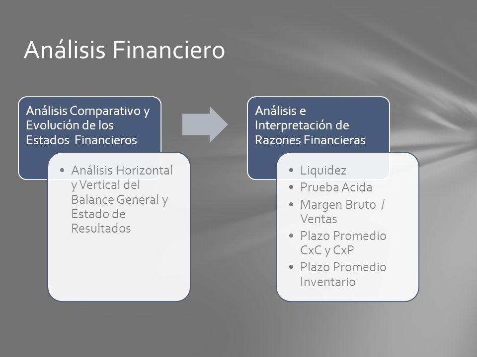 Análisis Comparativo y Evolución de los Estados Financieros Análisis Horizontal y Vertical del Balance General y Estado de Resultados Análisis e Inter