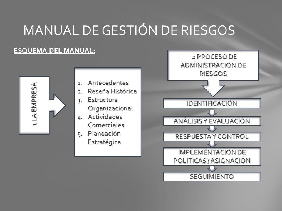 ESQUEMA DEL MANUAL: MANUAL DE GESTIÓN DE RIESGOS 1 LA EMPRESA 1.Antecedentes 2.Reseña Histórica 3.Estructura Organizacional 4.Actividades Comerciales