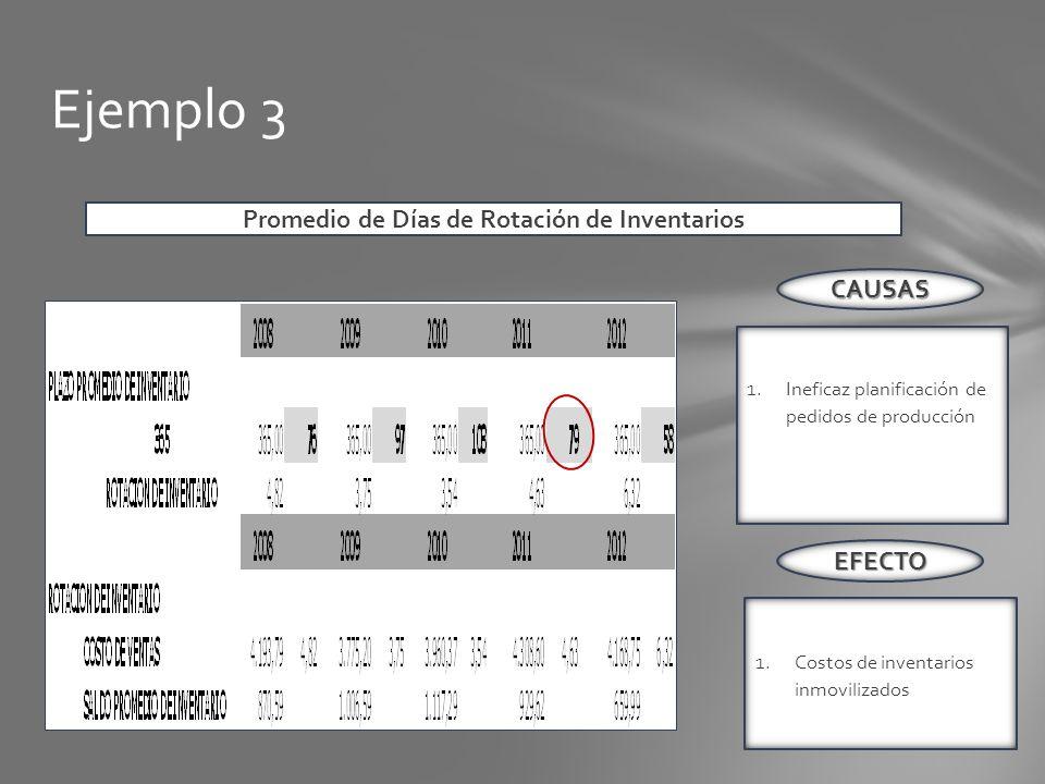 Ejemplo 3 1.Ineficaz planificación de pedidos de producción 2.de crédito Iliquidez temporal CAUSAS EFECTO 1.Costos de inventarios inmovilizados Promed
