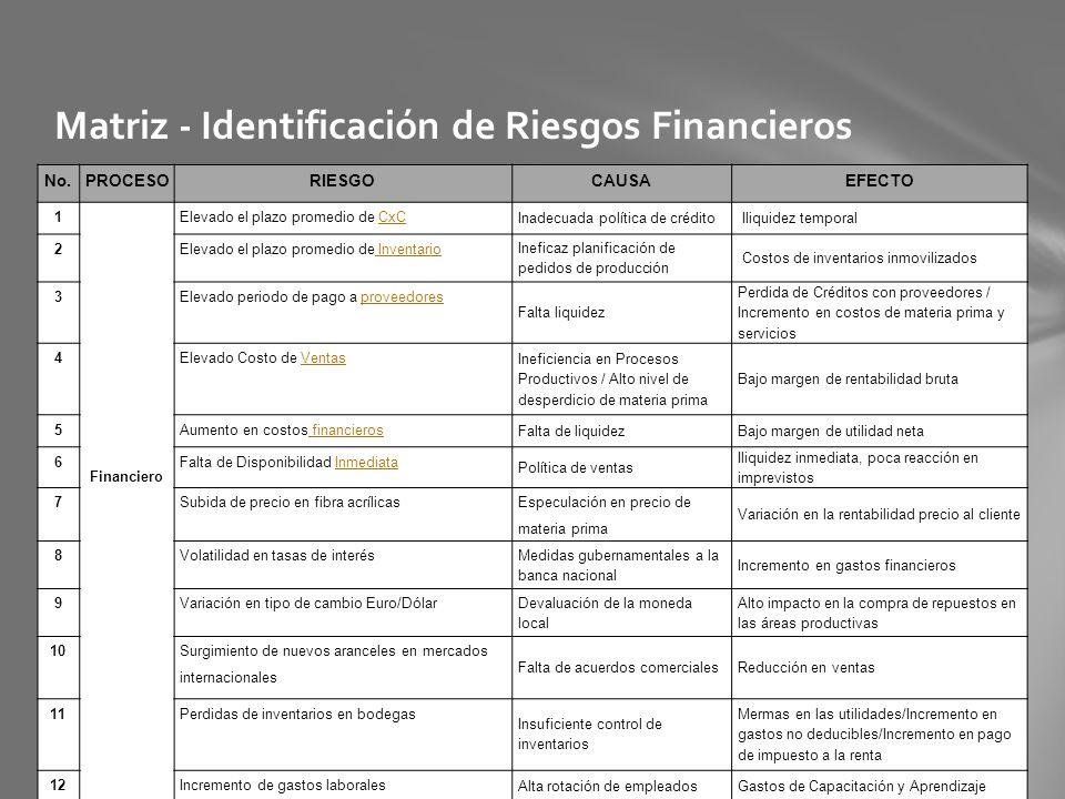 Matriz - Identificación de Riesgos Financieros No.PROCESORIESGOCAUSAEFECTO 1 Financiero Elevado el plazo promedio de CxCCxC Inadecuada política de cré