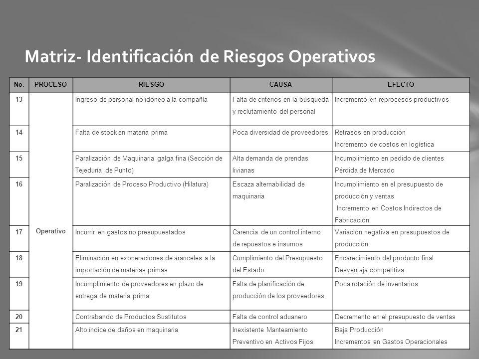 Matriz- Identificación de Riesgos Operativos No.PROCESORIESGOCAUSAEFECTO 13 Operativo Ingreso de personal no idóneo a la compañía Falta de criterios e