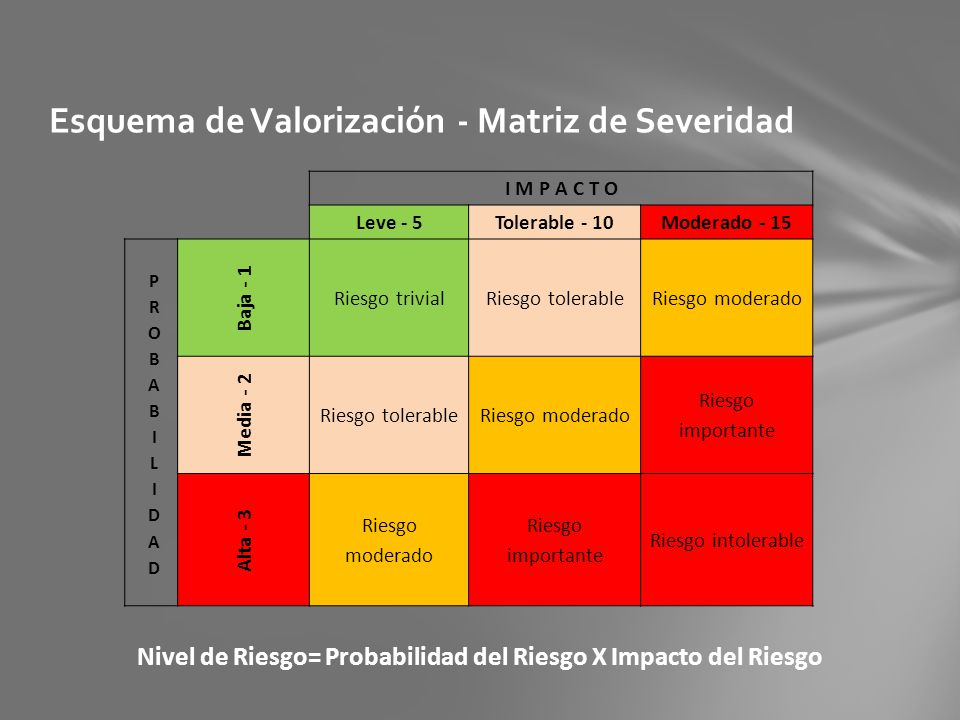 Esquema de Valorización - Matriz de Severidad Nivel de Riesgo= Probabilidad del Riesgo X Impacto del Riesgo I M P A C T O Leve - 5Tolerable - 10Modera