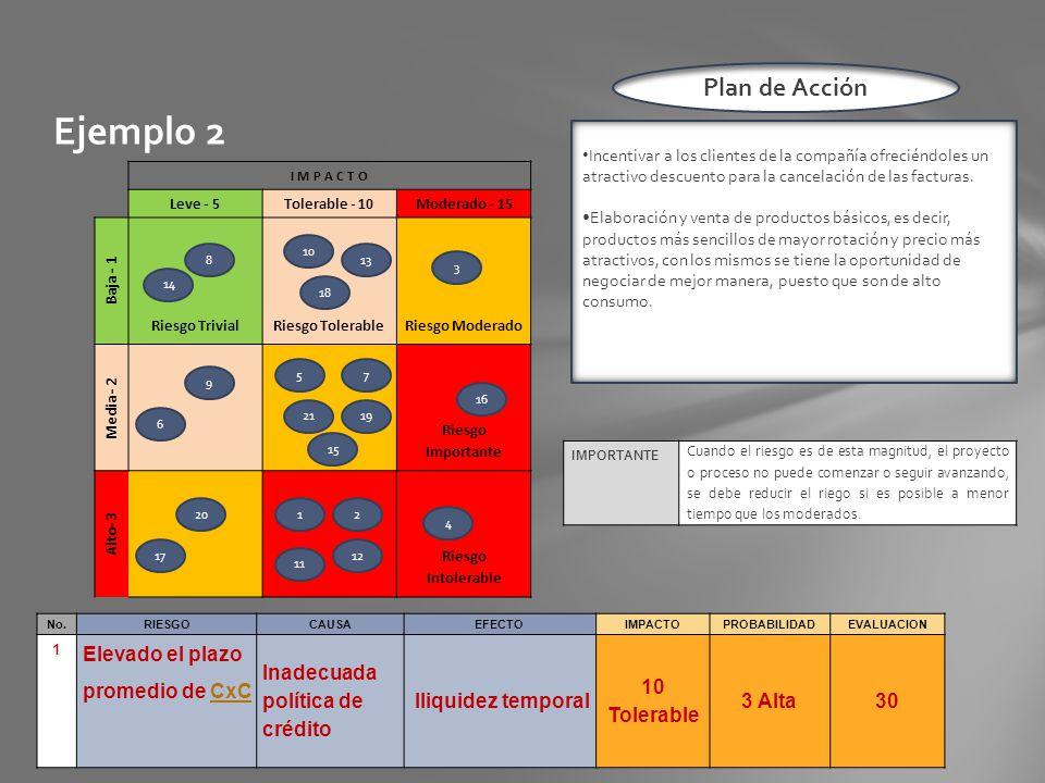 Ejemplo 2 Nivel de Riesgo= Probabilidad del Riesgo X Impacto del Riesgo I M P A C T O Leve - 5Tolerable - 10Moderado - 15 Baja - 1 Riesgo TrivialRiesg