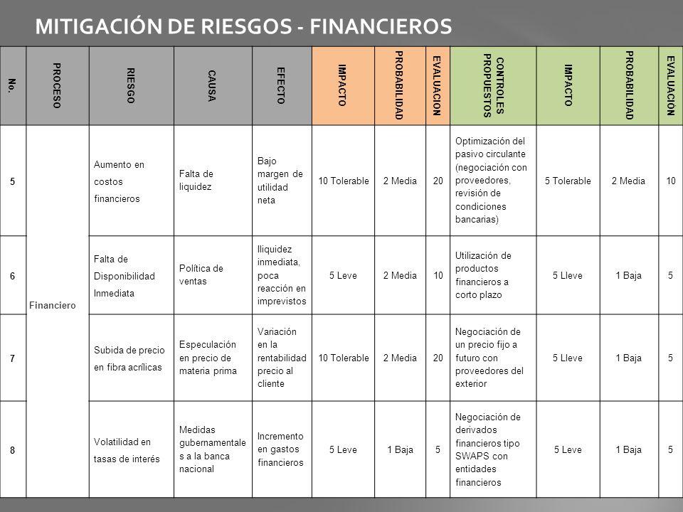 MITIGACIÓN DE RIESGOS - FINANCIEROS No. PROCESO RIESGO CAUSA EFECTO IMPACTO PROBABILIDAD EVALUACION CONTROLES PROPUESTOS IMPACTO PROBABILIDAD EVALUACI