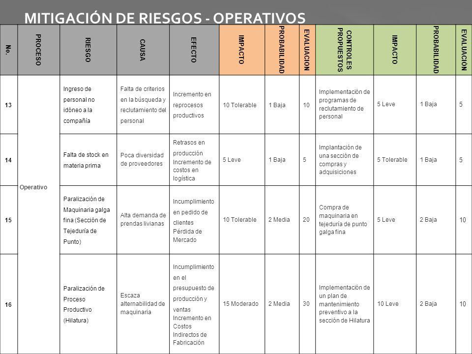 MITIGACIÓN DE RIESGOS - OPERATIVOS No. PROCESO RIESGO CAUSA EFECTO IMPACTO PROBABILIDAD EVALUACION CONTROLES PROPUESTOS IMPACTO PROBABILIDAD EVALUACIÓ