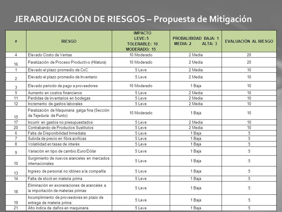 JERARQUIZACIÓN DE RIESGOS – Propuesta de Mitigación #RIESGO IMPACTO LEVE: 5 TOLERABLE: 10 MODERADO: 15 PROBALIBIDAD BAJA: 1 MEDIA: 2 ALTA: 3 EVALUACIÓ