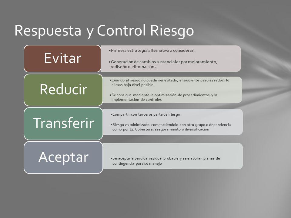 Respuesta y Control Riesgo Primera estrategia alternativa a considerar. Generación de cambios sustanciales por mejoramiento, rediseño o eliminación. E