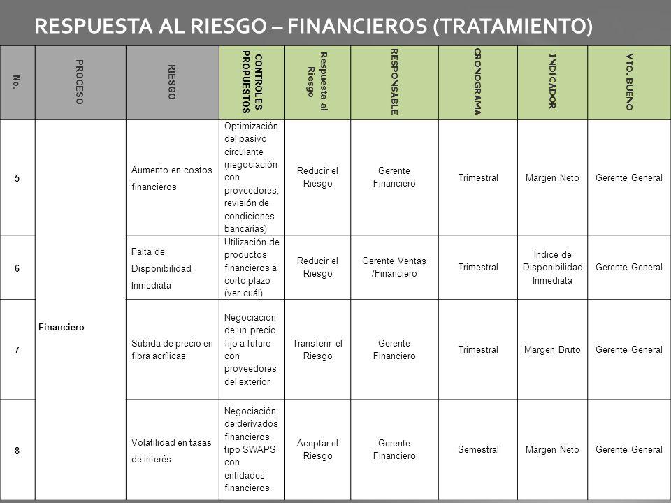 RESPUESTA AL RIESGO – FINANCIEROS (TRATAMIENTO) No. PROCESO RIESGO CONTROLES PROPUESTOS Respuesta al Riesgo RESPONSABLE CRONOGRAMA INDICADOR VTO. BUEN