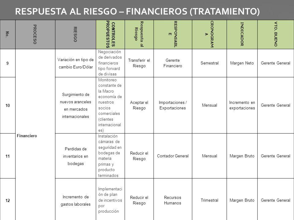RESPUESTA AL RIESGO – FINANCIEROS (TRATAMIENTO) No. PROCESO RIESGO CONTROLES PROPUESTOS Respuesta al Riesgo RESPONSABL E CRONOGRAM A INDICADOR VTO. BU
