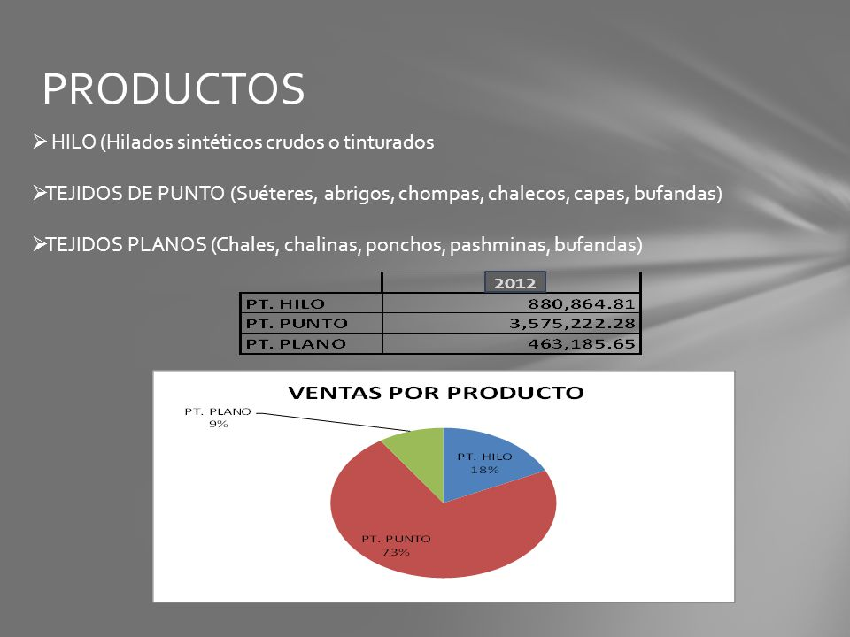 PRODUCTOS HILO (Hilados sintéticos crudos o tinturados TEJIDOS DE PUNTO (Suéteres, abrigos, chompas, chalecos, capas, bufandas) TEJIDOS PLANOS (Chales