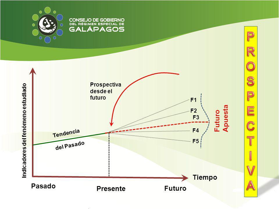 Pasado Presente Futuro Futuro Apuesta Tiempo Indicadores del fenómeno estudiado Prospectiva desde el futuro Tendencia del Pasado F1 F2 F3 F4 F5