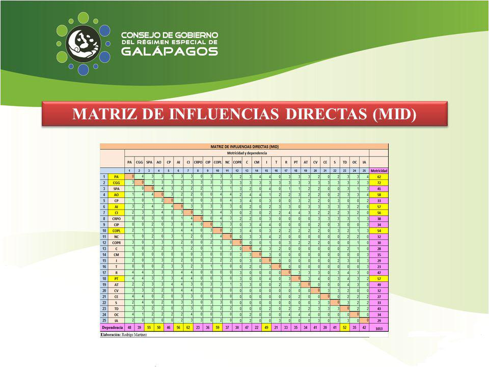MATRIZ DE INFLUENCIAS DIRECTAS (MID)