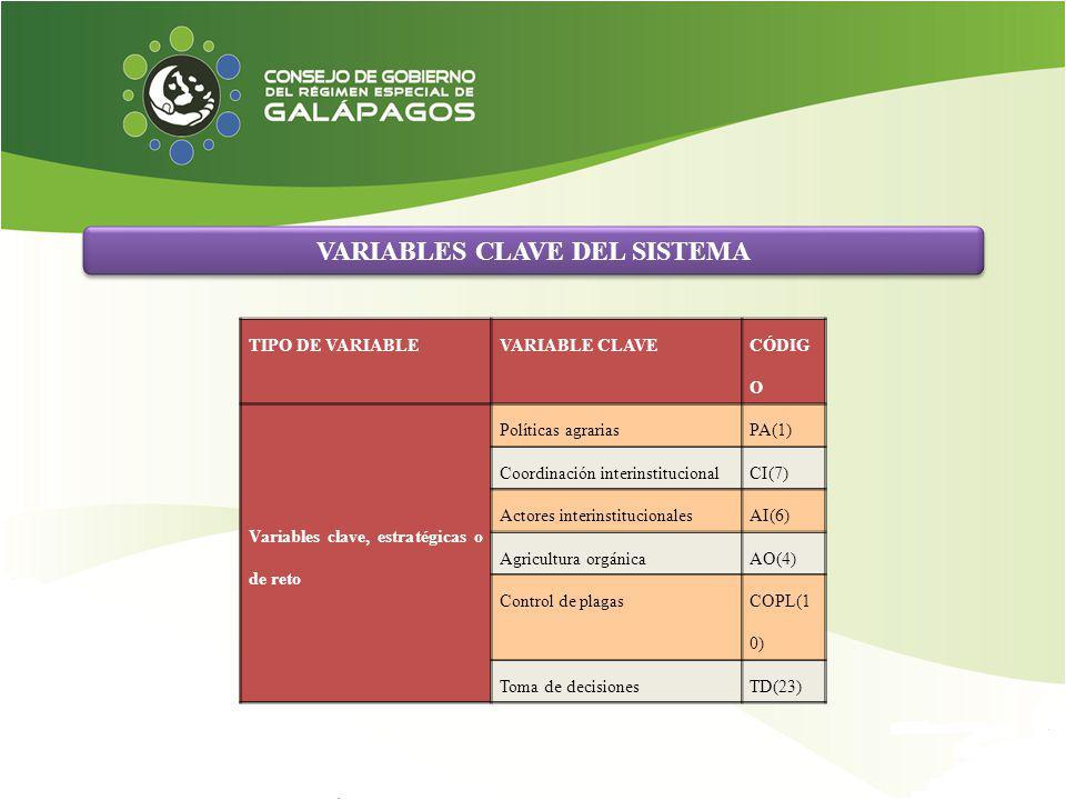 VARIABLES CLAVE DEL SISTEMA TIPO DE VARIABLEVARIABLE CLAVE CÓDIG O Variables clave, estratégicas o de reto Políticas agrariasPA(1) Coordinación interi