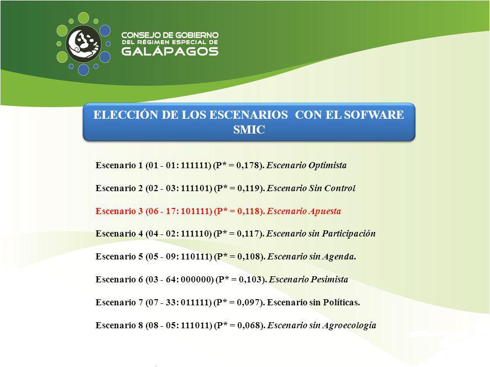 ELECCIÓN DE LOS ESCENARIOS CON EL SOFWARE SMIC Escenario 1 (01 - 01: 111111) (P* = 0,178). Escenario Optimista Escenario 2 (02 - 03: 111101) (P* = 0,1