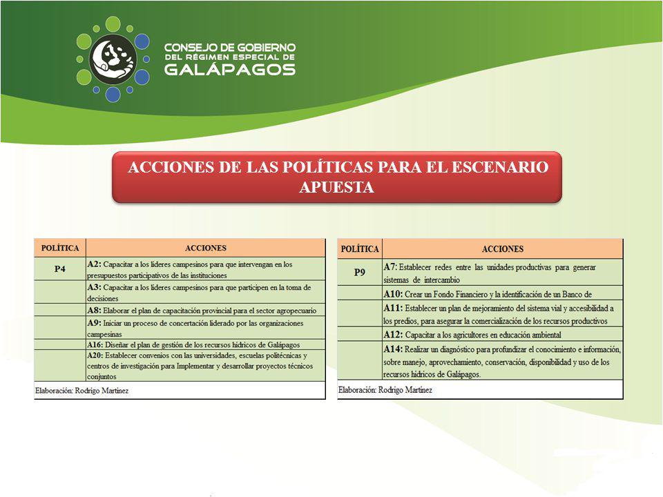 ACCIONES DE LAS POLÍTICAS PARA EL ESCENARIO APUESTA
