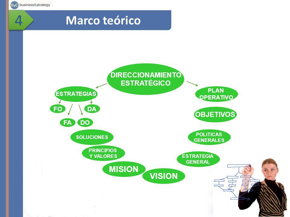 Marco teórico 4 4 ESTRATEGIAS FO FA DO DA DIRECCIONAMIENTO ESTRATÉGICO PRINCIPIOS Y VALORES MISION POLITICAS GENERALES OBJETIVOS PLAN OPERATIVO SOLUCIONES VISION ESTRATEGIA GENERAL