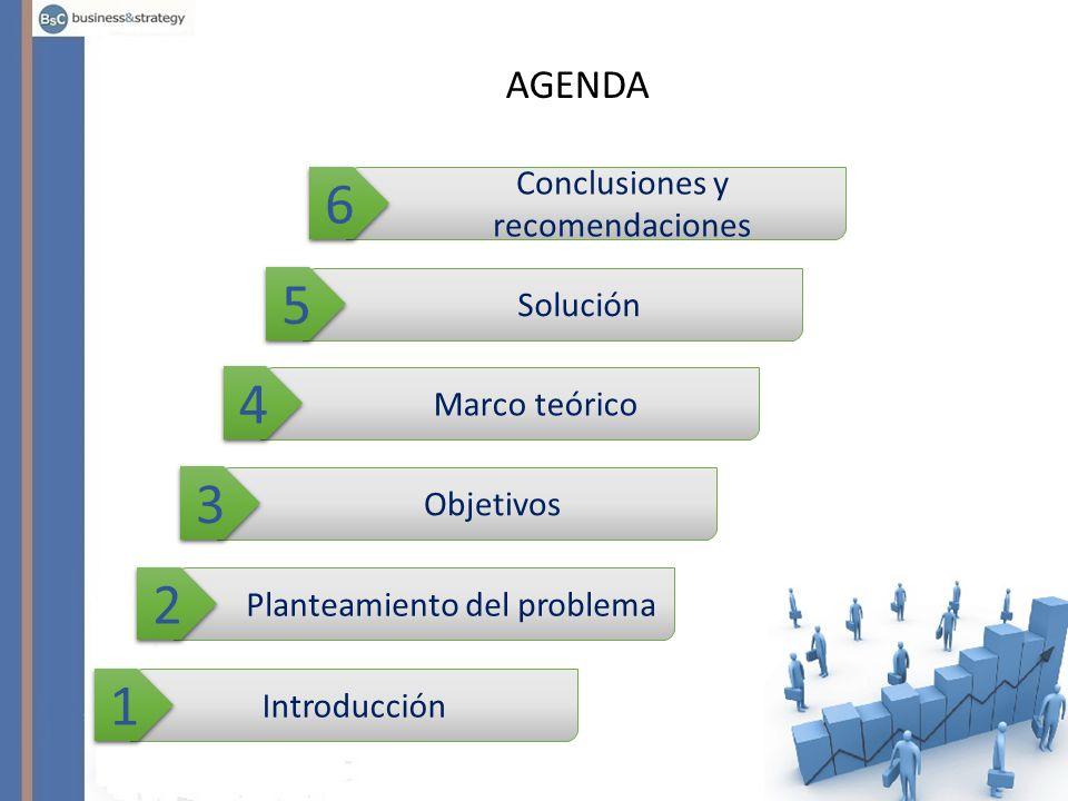 Introducción 1 1 Planteamiento del problema 2 2 Objetivos 3 3 Marco teórico 4 4 Solución 5 5 Conclusiones y recomendaciones 6 6 AGENDA