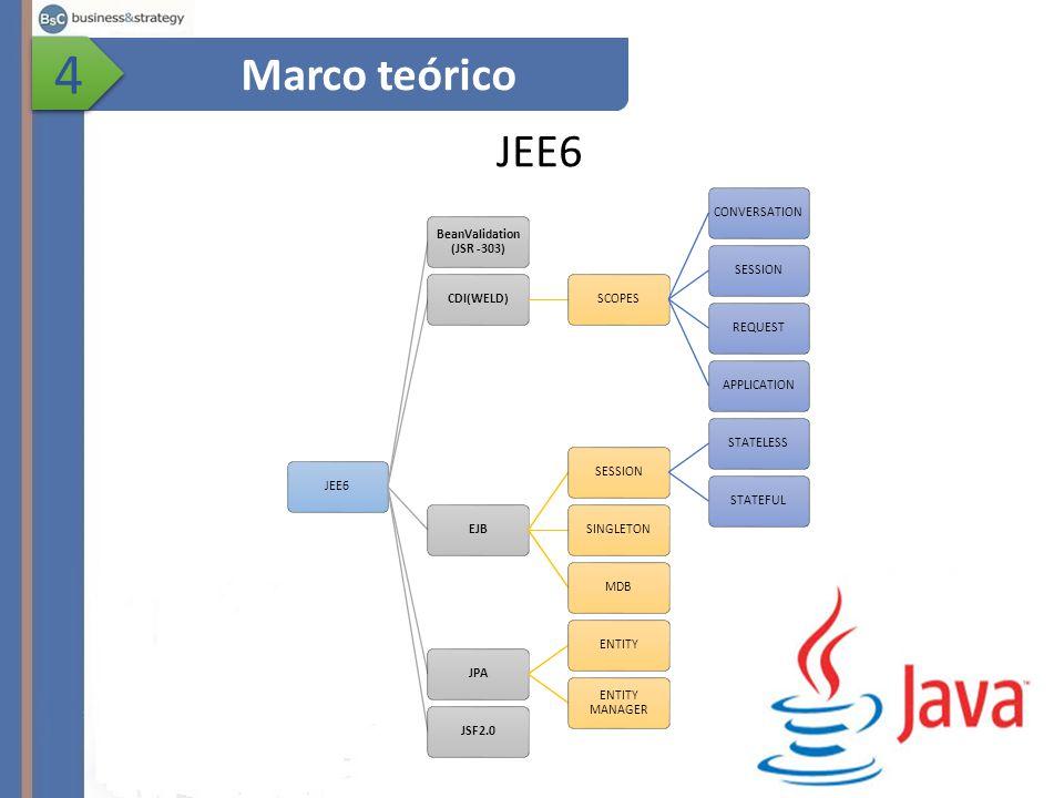 JEE6 Marco teórico 4 4 JEE6 BeanValidation (JSR -303) CDI(WELD)SCOPESCONVERSATIONSESSIONREQUESTAPPLICATIONEJBSESSIONSTATELESSSTATEFULSINGLETONMDBJPAENTITY ENTITY MANAGER JSF2.0